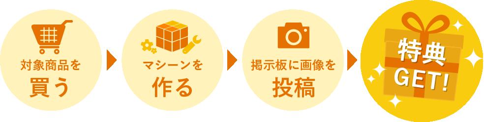 買う→作る→投稿→特典ゲット!